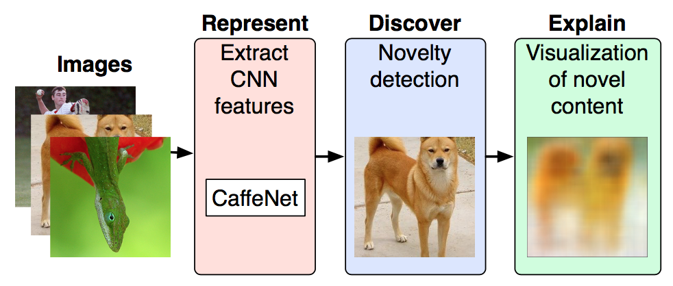 Interpretable image discovery diagram